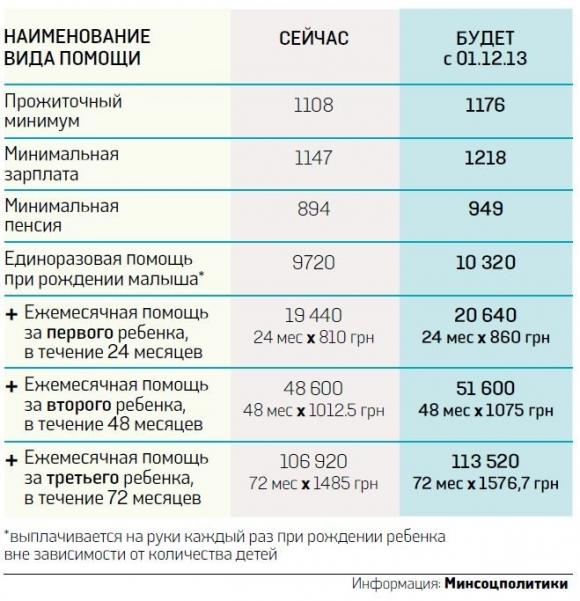 Опубликована таблица увеличения соцвыплат в Украине с 1 декабря