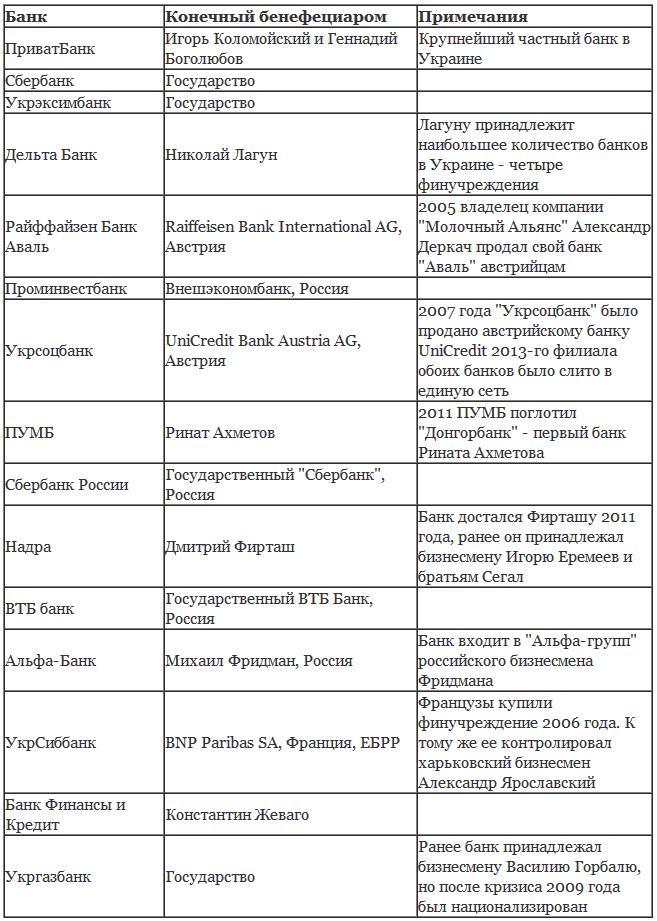 Кому принадлежат крупнейшие банки Украины
