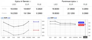 Курс валют:  евро