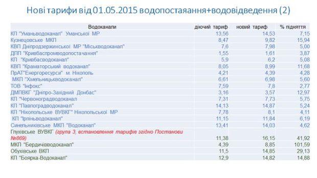тарифы водоканалов Украина 2