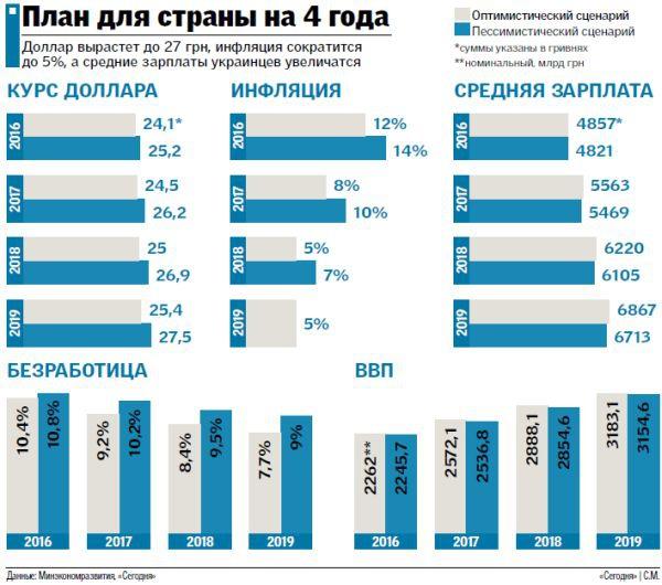 прогноз курса валют и зарплаты в Украине