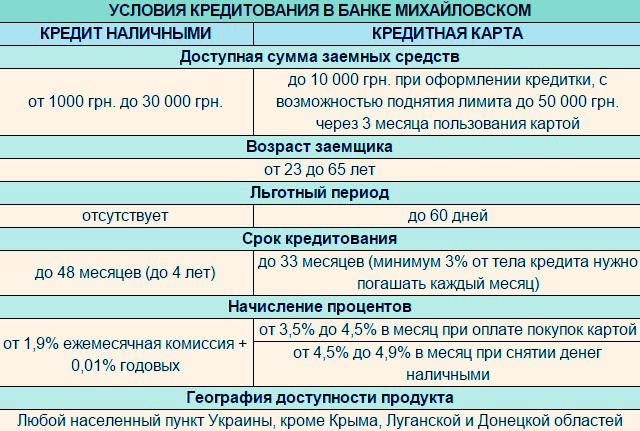 Условия кредита в бане Михайловский