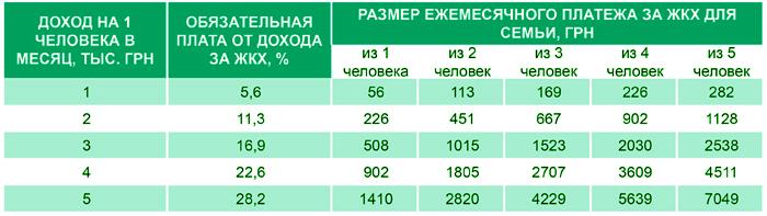 Рассчет субсидии в  Украине