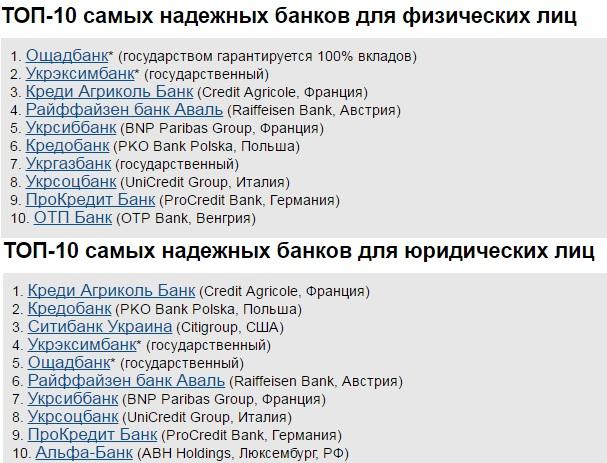 Топ 10 банков Украины