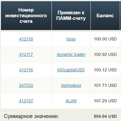 Отчет ПАММ инвестиции Простофинансы 1 неделя