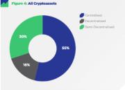 CryptoCompare заявляет о централизованности 85 % криптовалют