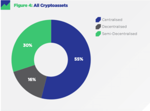 cryptocomapare decentralization report