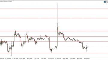Прогноз по BTC/USD от 2.11.2018