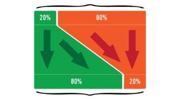 20% смогут совершенно спокойно гарантировать выполнение 80%