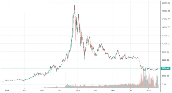динамика биткоина