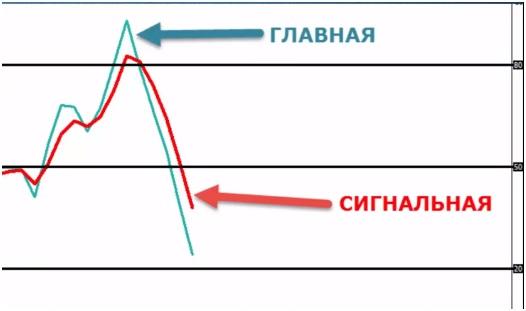 Форекс Индикатор Стохастик