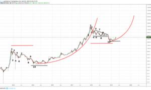 Курс биткоина преодолел отметку 10 тысяч долларов: прогнозы аналитиков