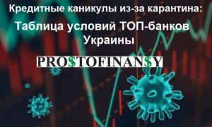 Все про кредитные каникулы из-за карантина в Украине: ТОП условий банков