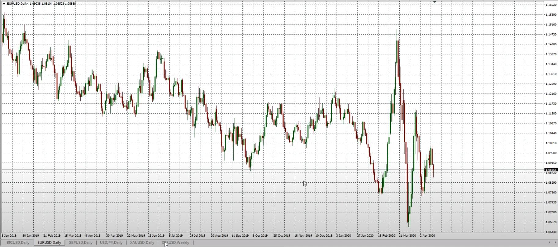 курс евро прогноз на май