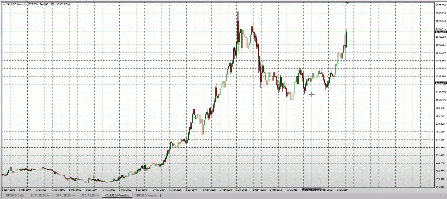 курс золота прогноз на май