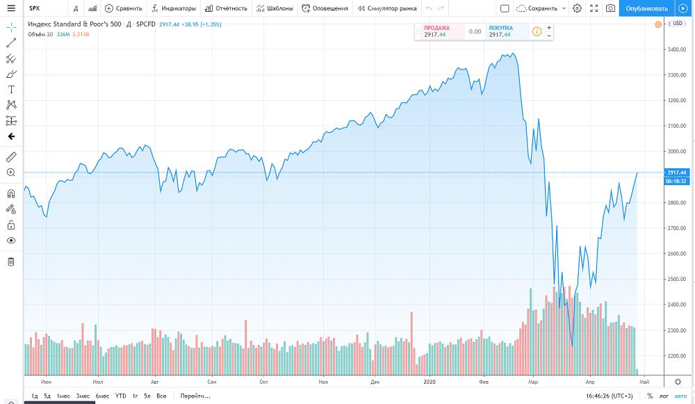 S&P 500 прогноз