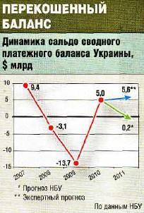 платежный баланс Украины