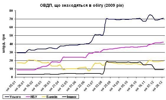 ОВГЗ размещенные в 2009