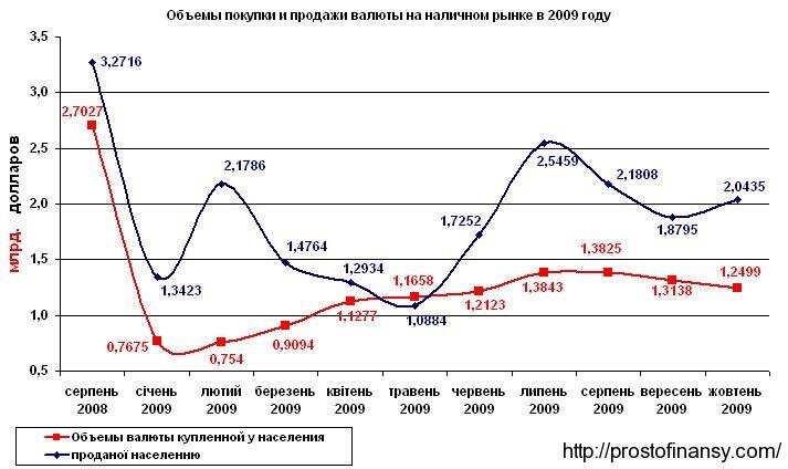 Объемы покупки и продажи валюты населением в Украине в 2009 году