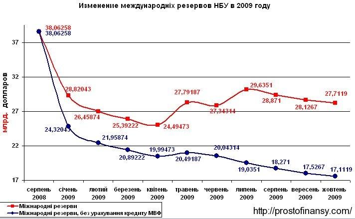Динамика изменения резервов Национального банка в 2009 году
