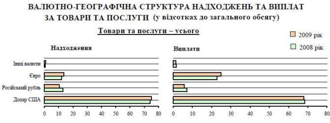 структура валютних надходжень