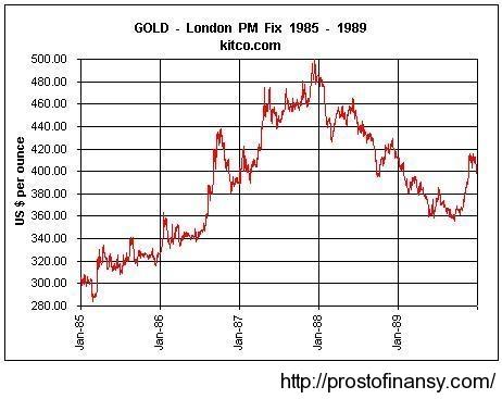 gold_95-99