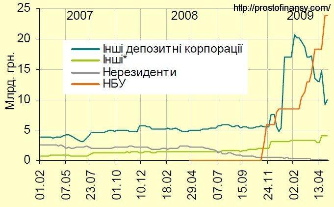 Объемы ОВГЗ, находящиеся в обороте. 2007 - 2009 гг.