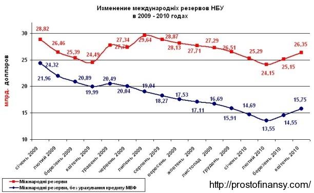 резервы НБУ в апреле 2010