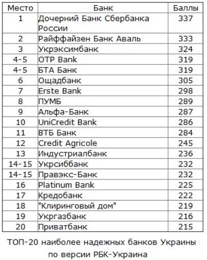 Самые надежные банки Украины в 2013 году