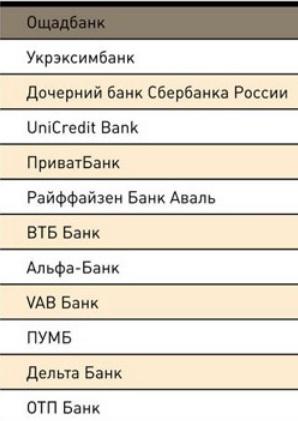 рейтинг банков 2013