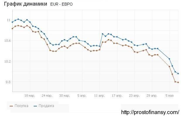 Падение евро: как будет чувствовать себя гривна?