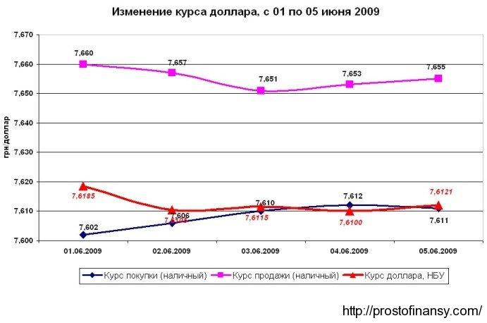 Новости и тенденции от 08.06.2009