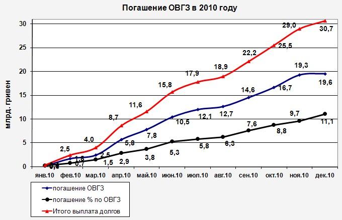 Погашение ОВГЗ в 2009 и 2010 гг