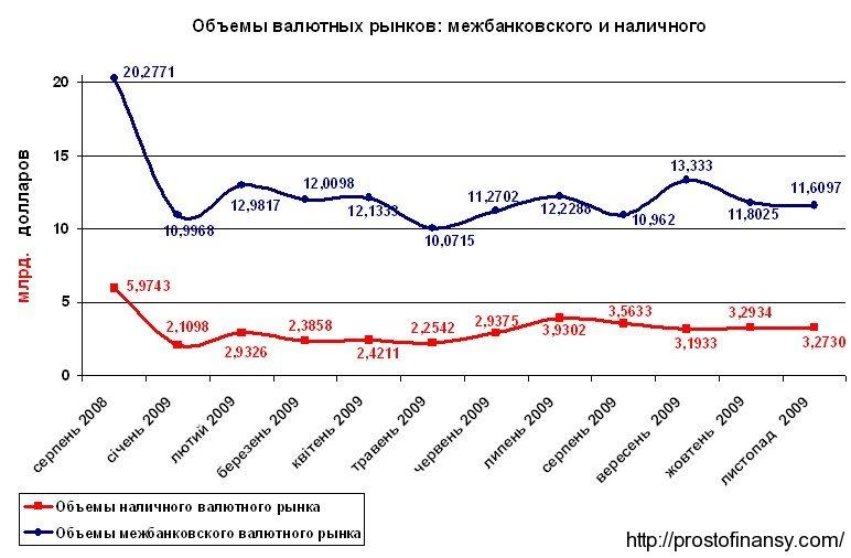 Валютный рынок Украины в ноябре 2009