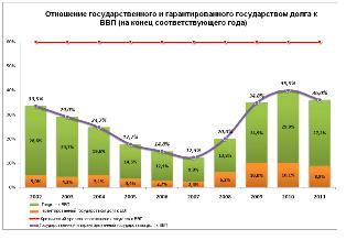 Благосостояние Украины снизилось еще на 1,3%