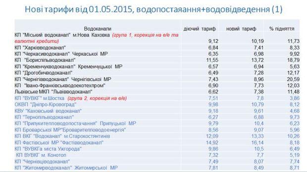 тарифы водоканалов Украина 1