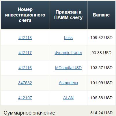 отчет ПАММ инвестиции 3 неделя