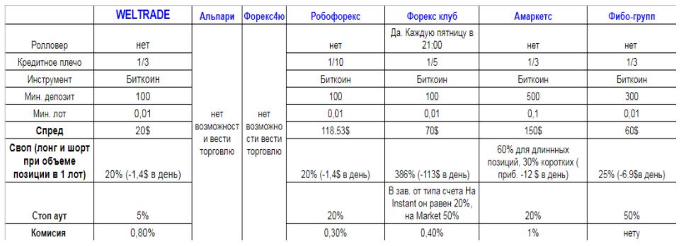 сравнение форекс брокеров биткоин