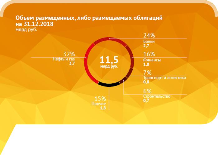 Акции Светофора выросли на 100% после размещения на Мосбирже. Главное