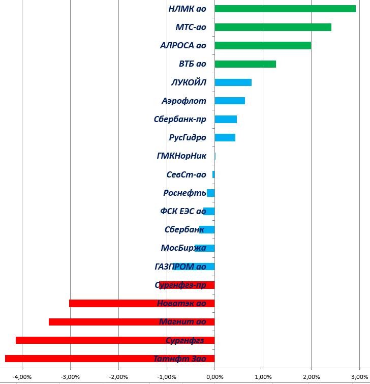 Алроса увеличила продажи в 4 кв более чем вдвое г/г