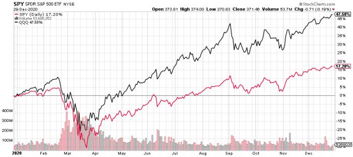 Американский рынок акций падает на ожиданиях решений ФРС и корпоративной отчетности