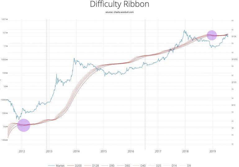 Аналитик рассказал о следующих целях для цены биткоина