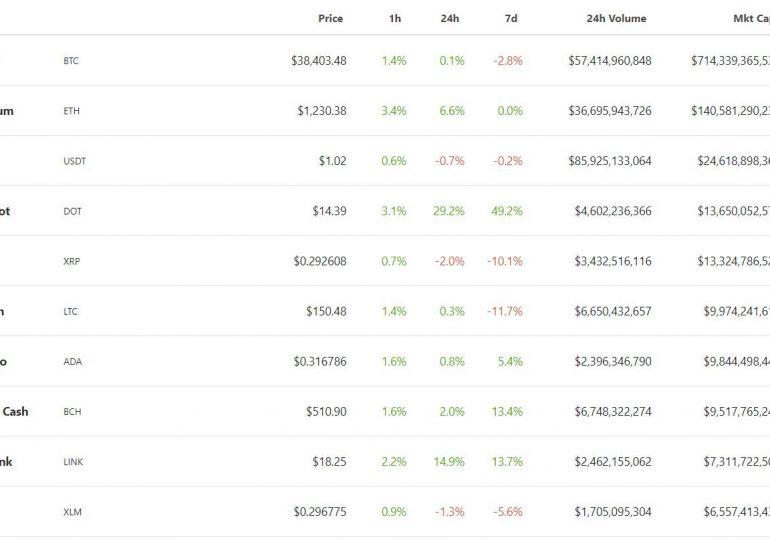 Автор S2F-модели прогнозирования предсказал скачок цены bitcoin в течение месяца