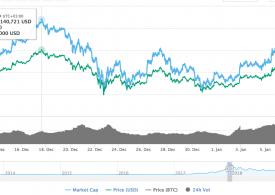 Билл Миллер: цена биткоина способна вырасти значительно выше текущих отметок