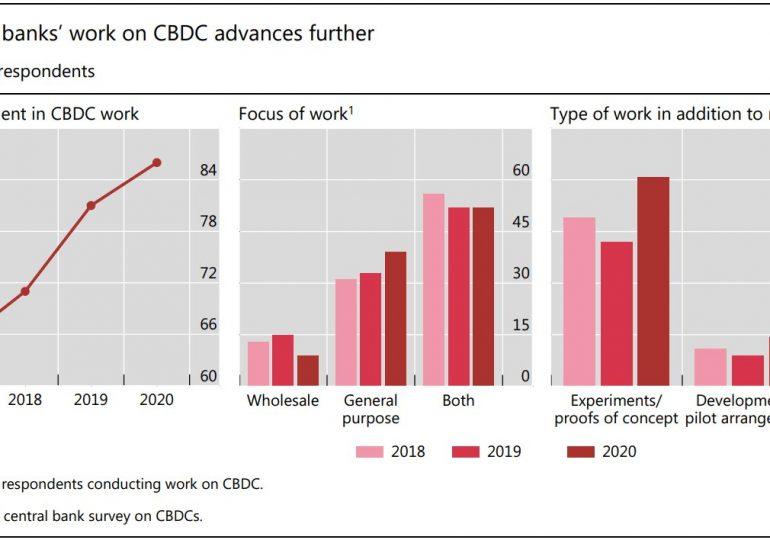 BIS: 14% центральных банков приступили к пилотному тестированию цифровой валюты
