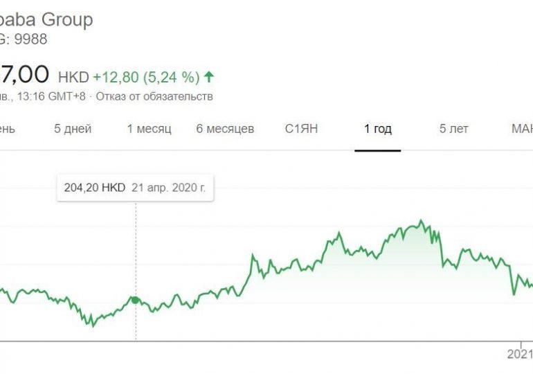 Bloomberg: крупные инвесторы распродают акции Alibaba