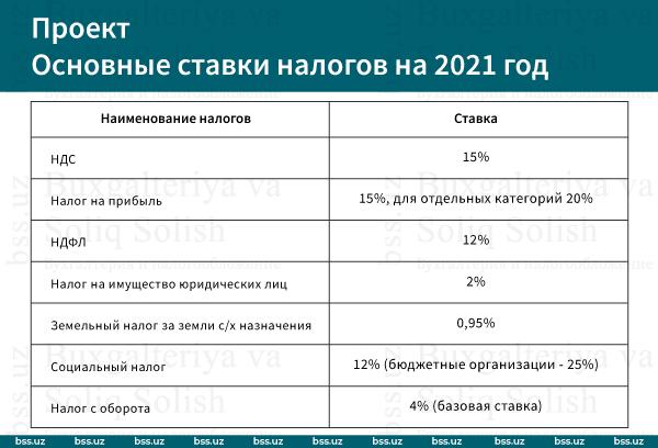 Что изменилось в налогообложении в 2021