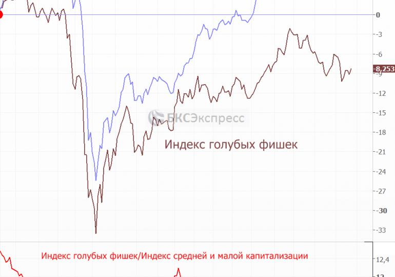 """Динамика российских акций утром смешанная, индекс Мосбиржи вышел в """"плюс"""" на ослаблении рубля"""
