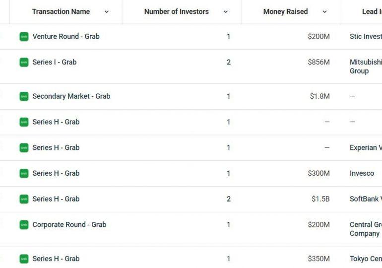 Дочерняя компания «азиатского Uber» привлекла $300 млн инвестиций
