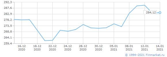 """""""Финам"""" открыл торговую идею: покупать акции Мосбиржи с целью 197 руб"""